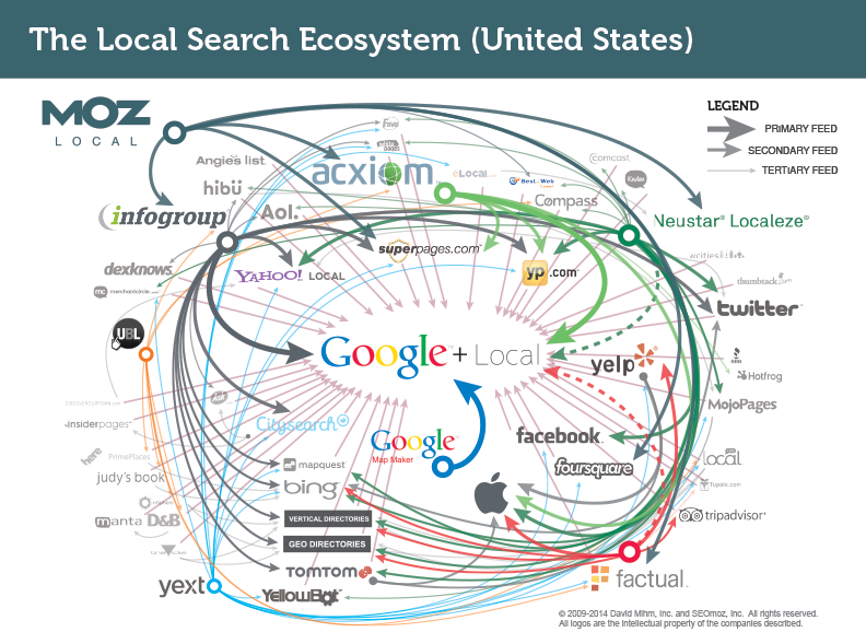 Local Search Eco System