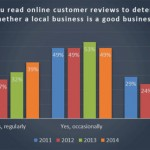 88% Of Consumers Trust Online Reviews As Much As Personal Recommendations