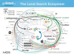 Google eco system of Citation sites